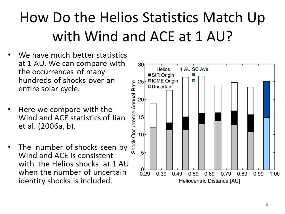How Do the Helios Statistics Match Up with Wind and ACE at 1 AU.