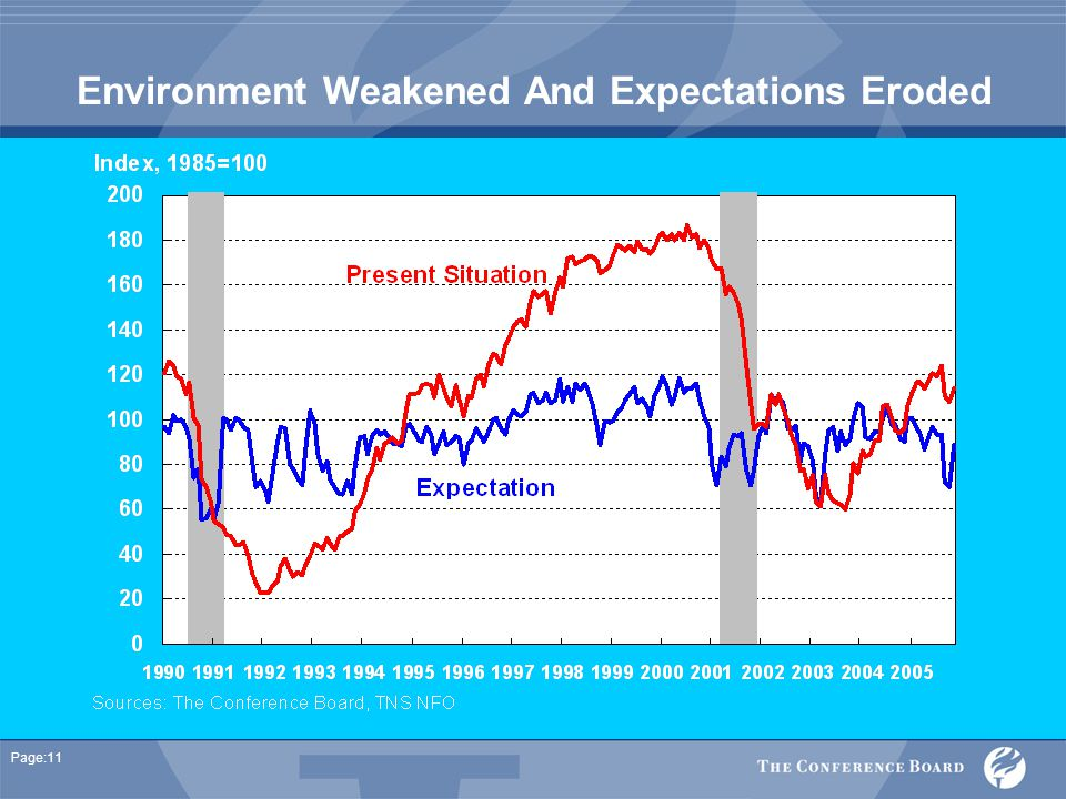 Page:11 Environment Weakened And Expectations Eroded