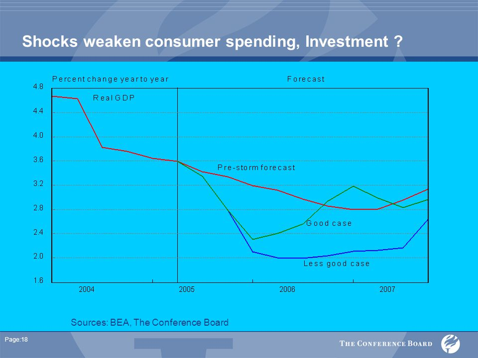 Page:18 Shocks weaken consumer spending, Investment Sources: BEA, The Conference Board