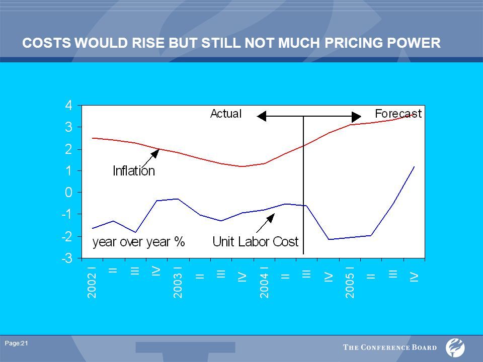 Page:21 COSTS WOULD RISE BUT STILL NOT MUCH PRICING POWER