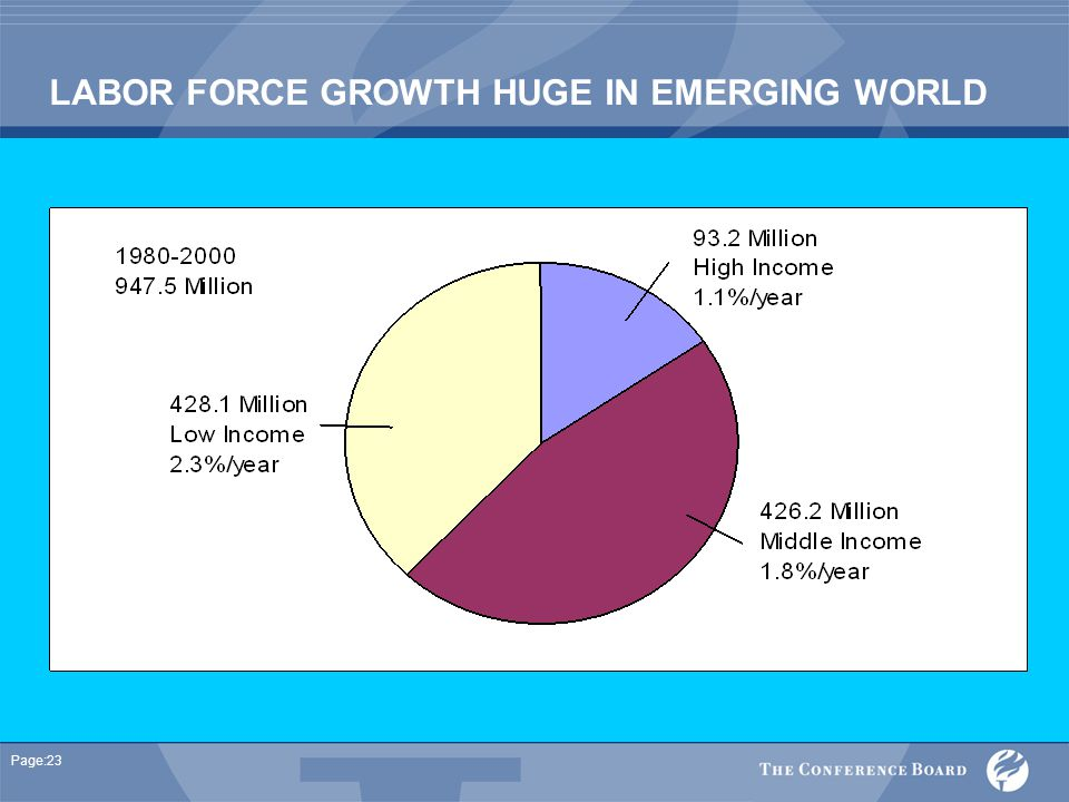 Page:23 LABOR FORCE GROWTH HUGE IN EMERGING WORLD