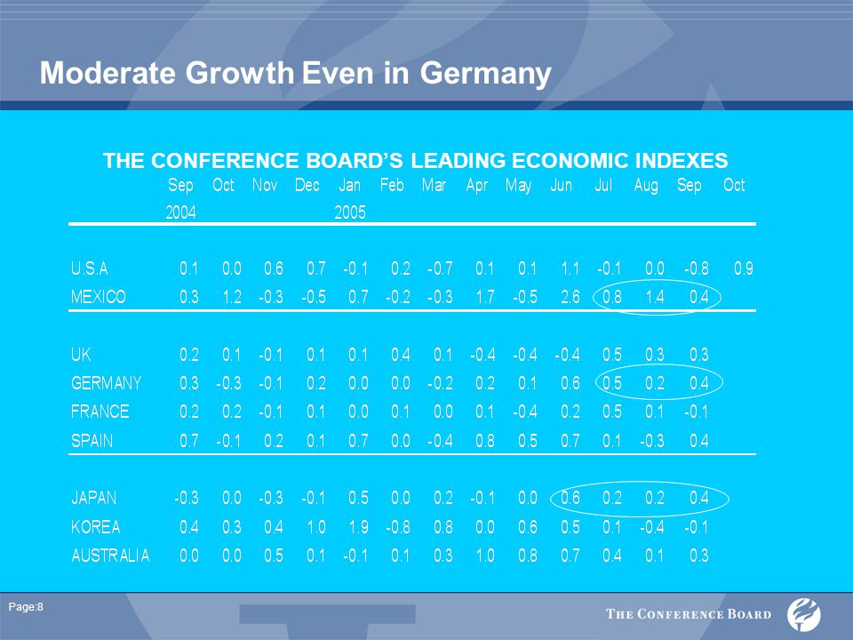 Page:8 Moderate Growth Even in Germany THE CONFERENCE BOARD'S LEADING ECONOMIC INDEXES