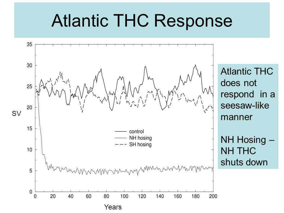Atlantic THC Response SV Years Atlantic THC does not respond in a seesaw-like manner NH Hosing – NH THC shuts down