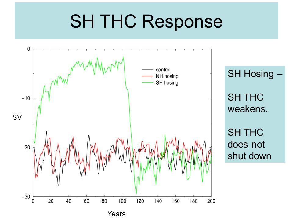 SH THC Response SV Years SH Hosing – SH THC weakens. SH THC does not shut down