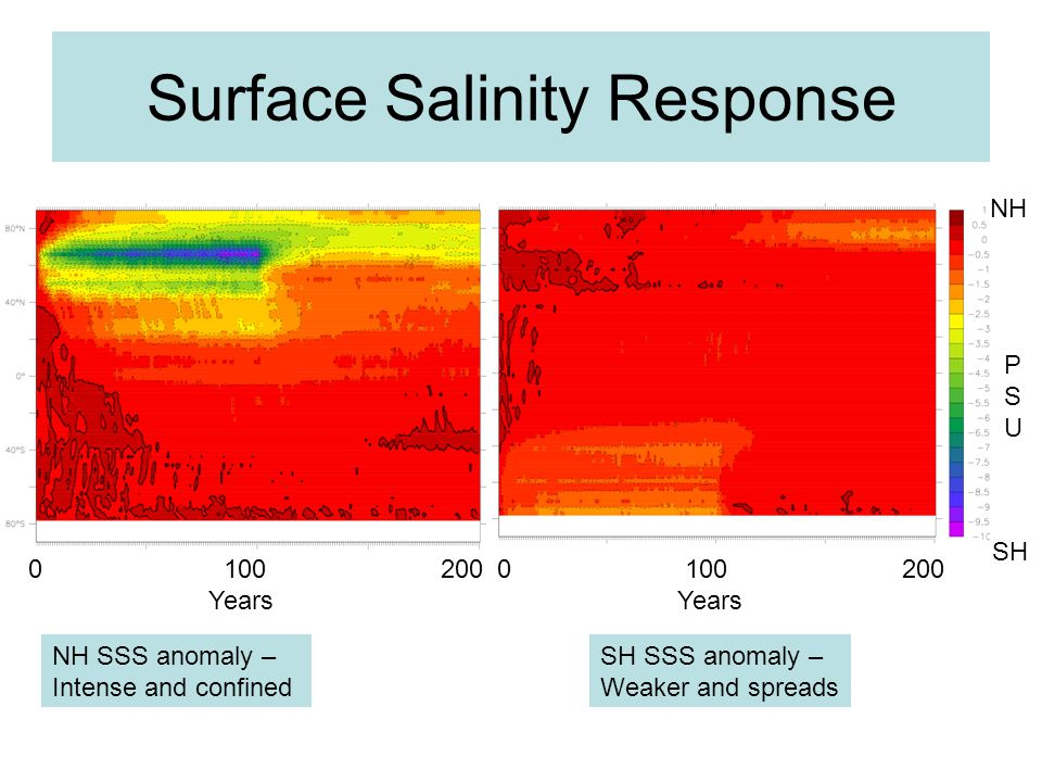 Surface Salinity Response 0 100 200 Years 0 100 200 Years NH SH NH SSS anomaly – Intense and confined SH SSS anomaly – Weaker and spreads PSUPSU