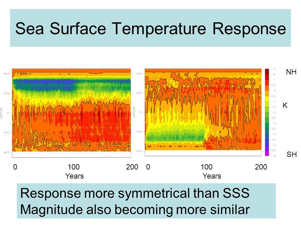 Sea Surface Temperature Response 0 100 200 Years 0 100 200 Years NH SH Response more symmetrical than SSS Magnitude also becoming more similar K