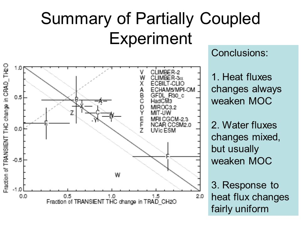 Summary of Partially Coupled Experiment Conclusions: 1.