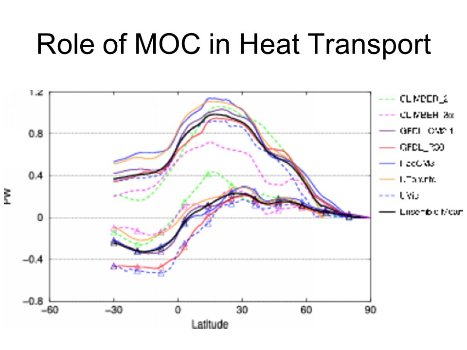 Impact of MOC on Climate (SAT) AOGCMs EMICs MOC on minus off o C Conclusion – MOC warms NH, locally large values, MOC cools SH