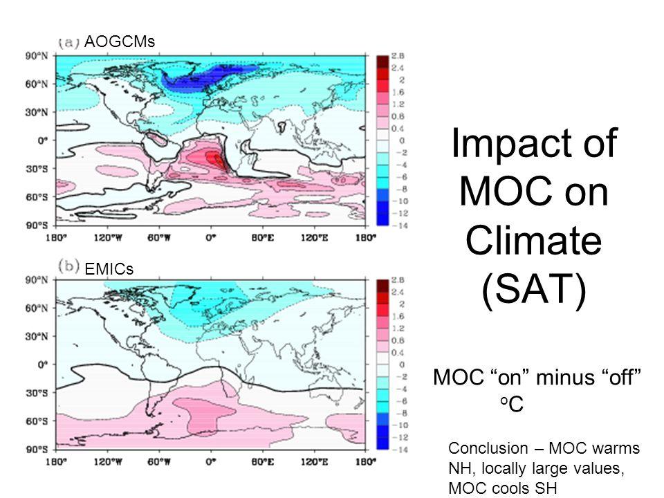 Precipitation Response 0 100 200 Years 0 100 200 Years NH SH Response very symmetric Magnitude very similar ITCZ shifts toward warmer hemisphere Cm/ day