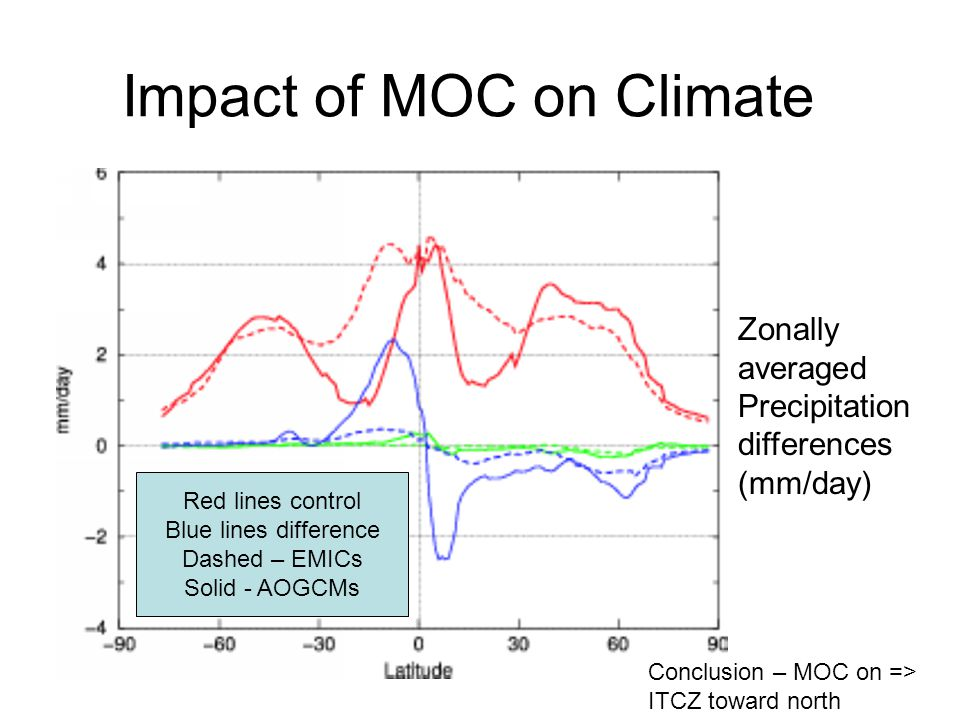 Hosing Experiment Summary Symmetrical Atmospheric Response Much less symmetry in ocean Why.