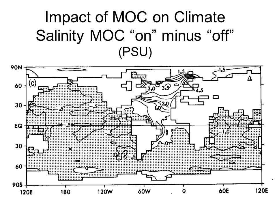 Impact of MOC on Climate Salinity MOC on minus off (PSU)