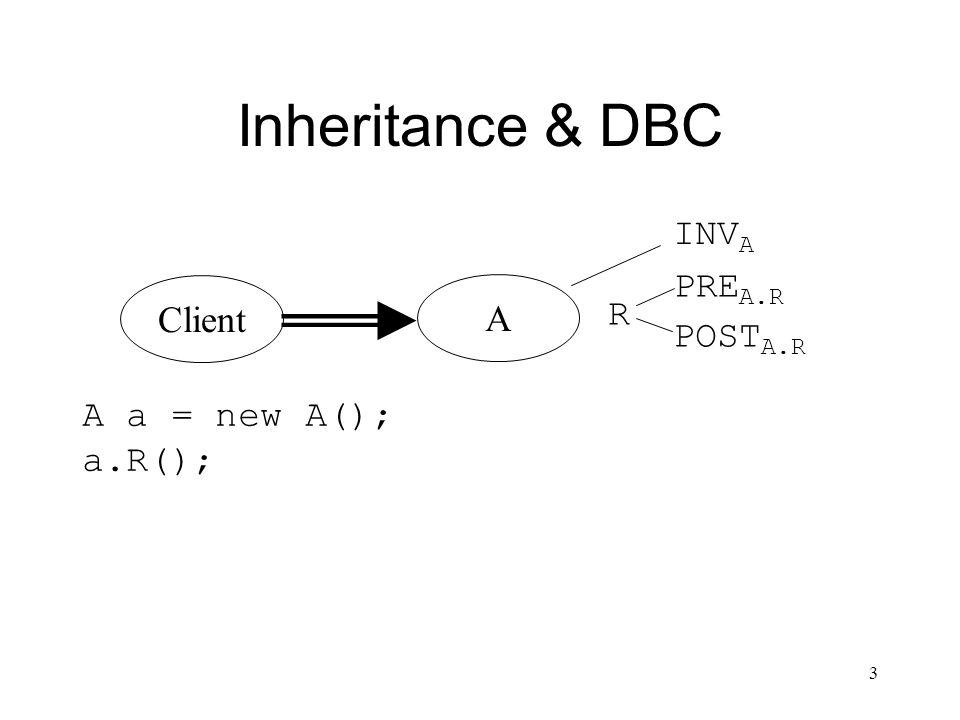 3 Inheritance & DBC Client A R INV A PRE A.R POST A.R A a = new A(); a.R();