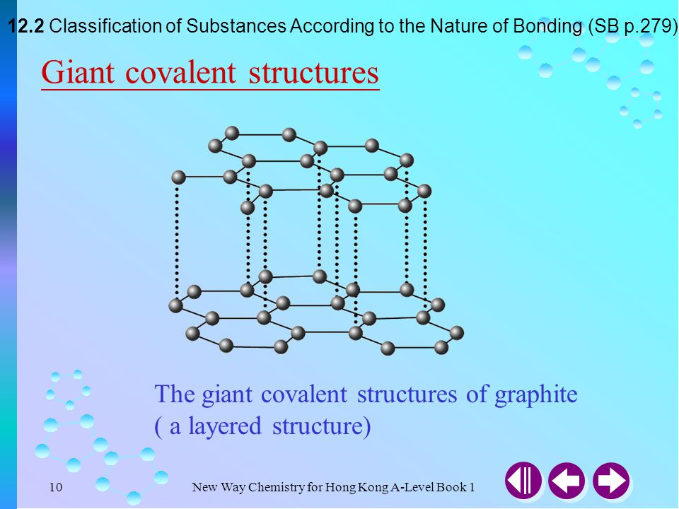 New Way Chemistry for Hong Kong A-Level Book 19 Giant covalent structures diamond and silicon(IV) oxide (quartz) 12.2 Classification of Substances According to the Nature of Bonding (SB p.279)