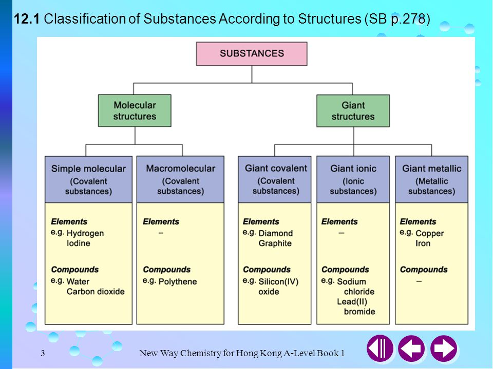 New Way Chemistry for Hong Kong A-Level Book 113 12.2 Classification of Substances According to the Nature of Bonding (SB p.283) Properties of metals 1.High melting and boiling points 2.Good conductors of heat and electricity 3.High density 4.Malleable and ductile