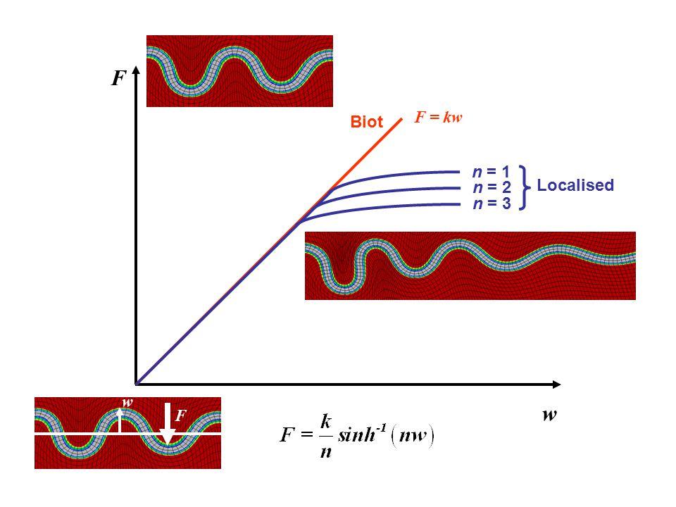 F w n = 1 n = 2 n = 3 Biot Localised F = kw w F