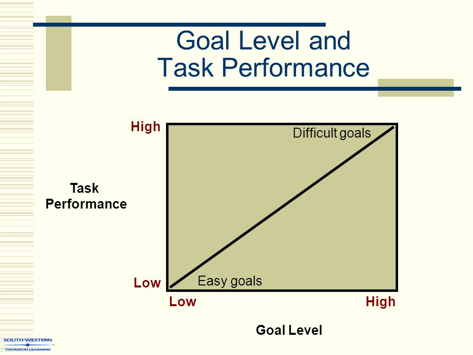 Goal Level and Task Performance Low High High Low Easy goals Difficult goals Task Performance Goal Level