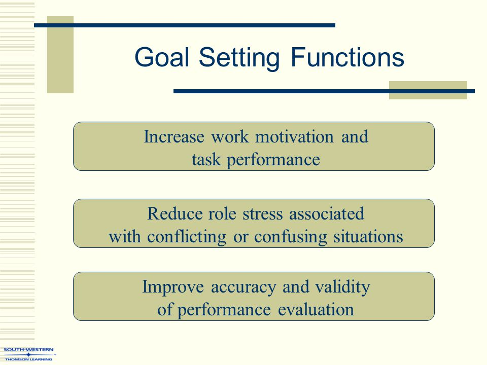 Goal Setting Functions Increase work motivation and task performance Reduce role stress associated with conflicting or confusing situations Improve accuracy and validity of performance evaluation