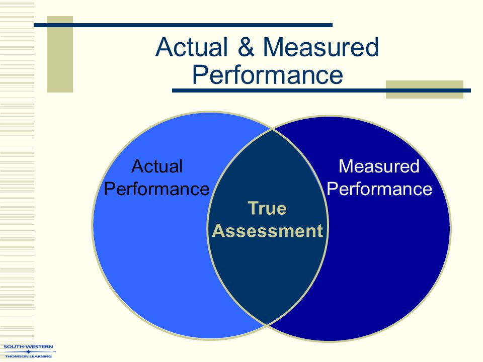 Actual & Measured Performance Actual Performance Measured Performance True Assessment