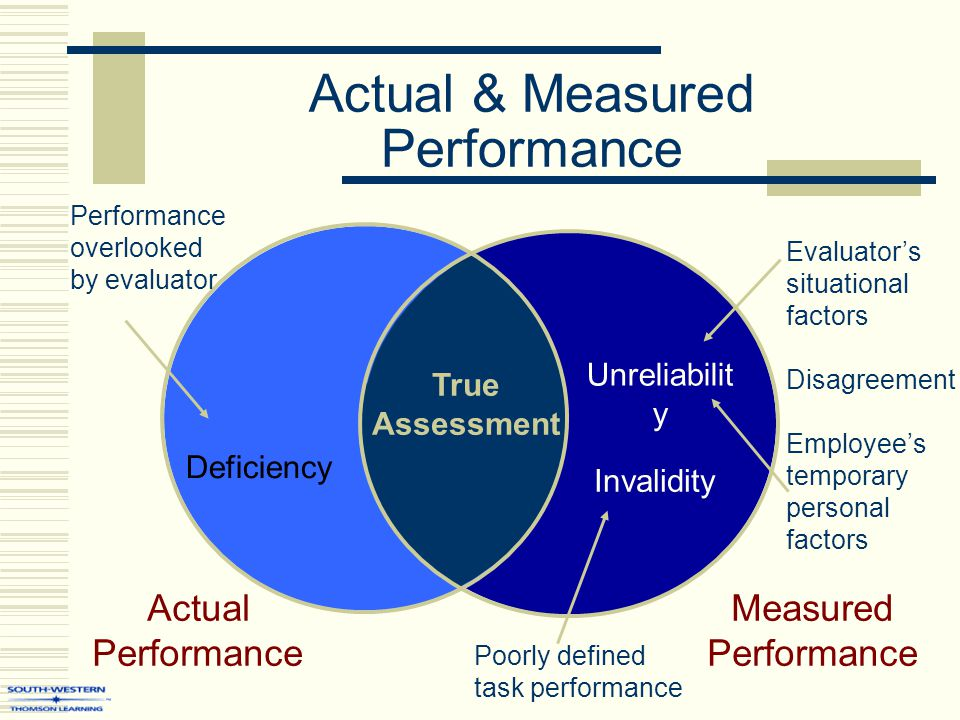 Actual & Measured Performance Actual Performance Measured Performance True Assessment Deficiency Performance overlooked by evaluator Unreliabilit y Evaluator's situational factors Disagreement Employee's temporary personal factors Poorly defined task performance Invalidity