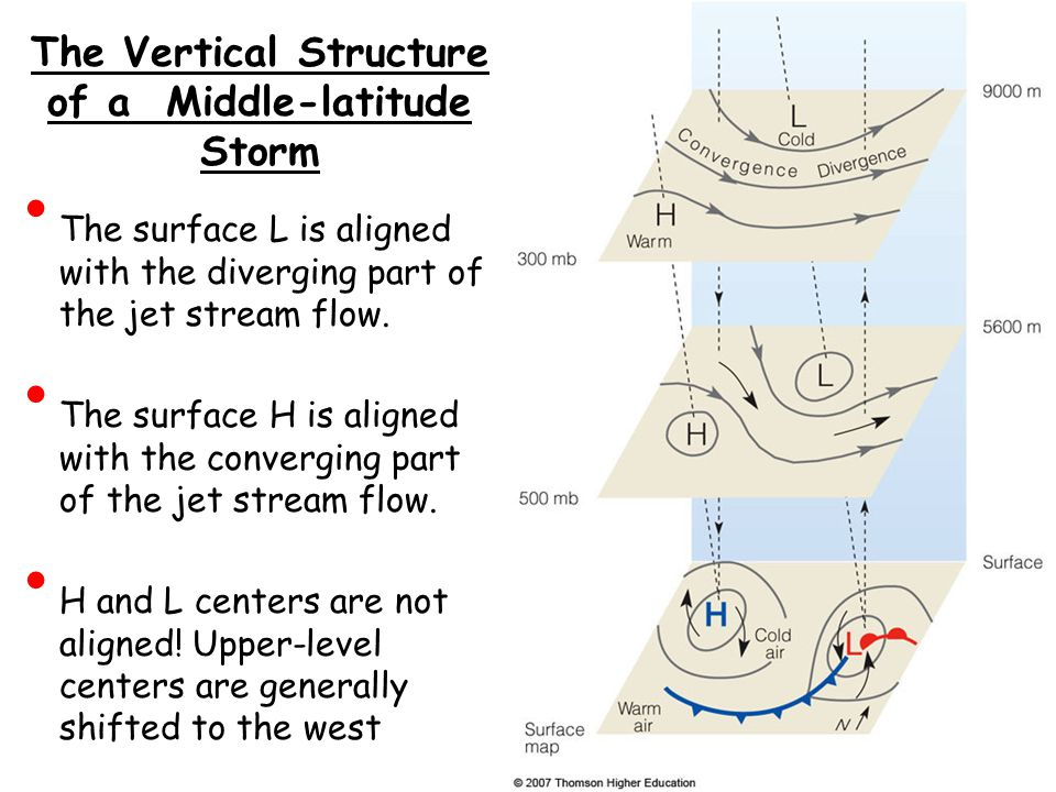 The Vertical Structure of a Middle-latitude Storm The surface L is aligned with the diverging part of the jet stream flow. The surface H is aligned wi