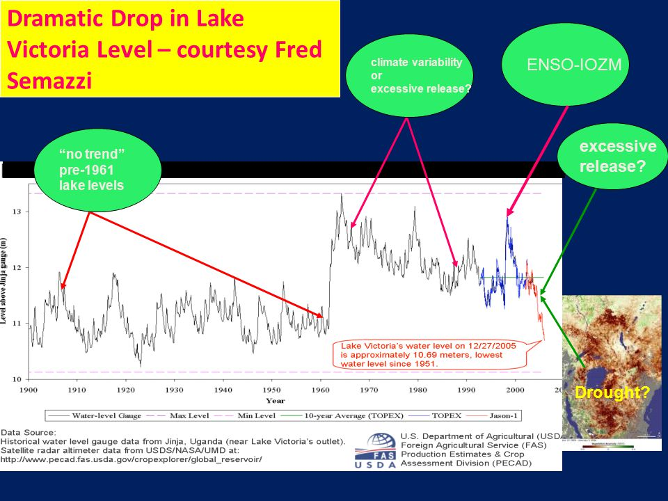 Dramatic Drop in Lake Victoria Level – courtesy Fred Semazzi ENSO-IOZM climate variability or excessive release.