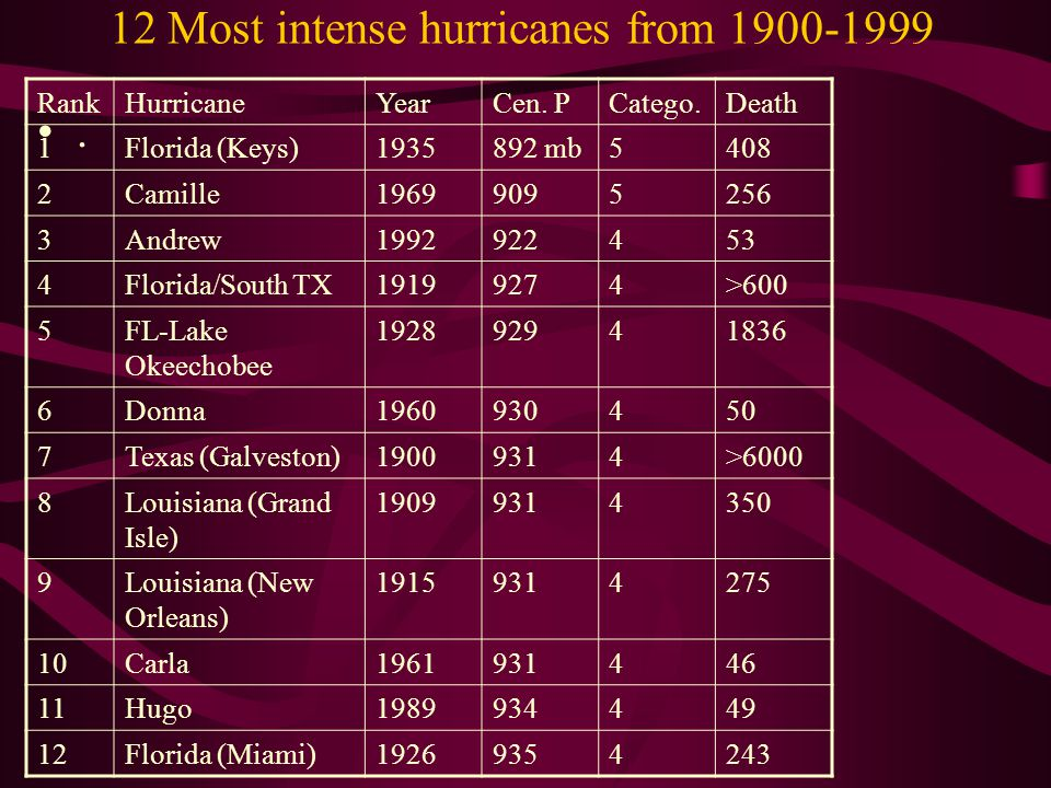 12 Most intense hurricanes from 1900-1999. RankHurricaneYearCen.