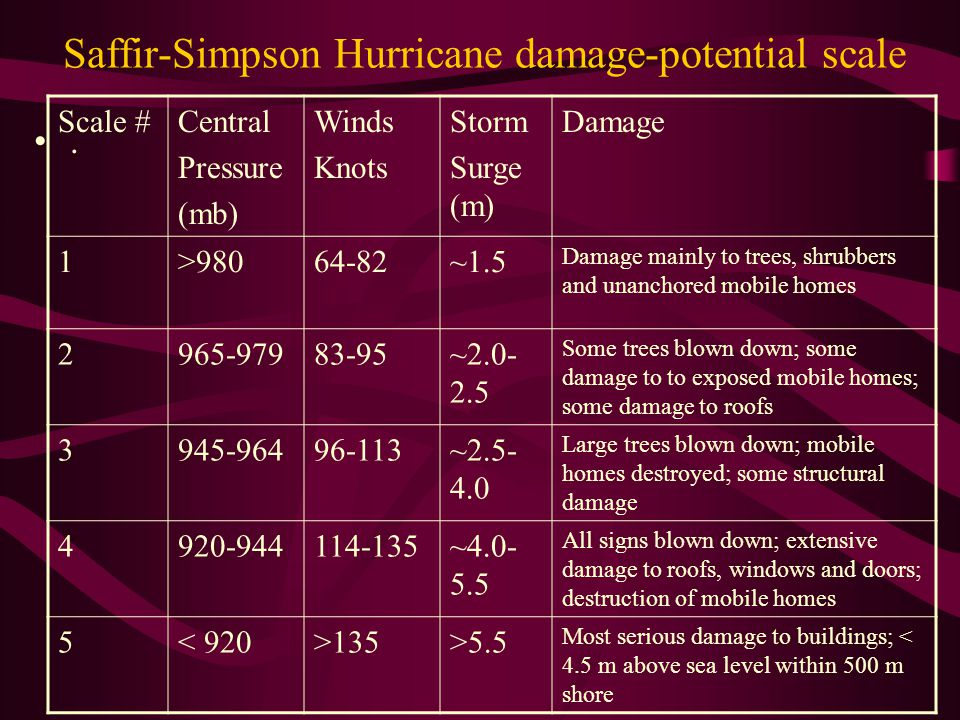Saffir-Simpson Hurricane damage-potential scale.