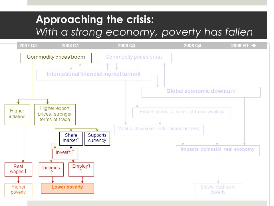Approaching the crisis: With a strong economy, poverty has fallen Volatile & weaker Indo.