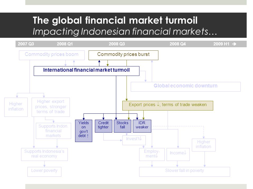 The global financial market turmoil Impacting Indonesian financial markets… Commodity prices boom International financial market turmoil Global economic downturn 2007 Q3 2008 Q1 2008 Q32008 Q4 2009 H1  Commodity prices burst Higher export prices, stronger terms of trade Higher inflation Export prices , terms of trade weaken Lower poverty Supports Indonesia's real economy IDR weaker Stocks fall Slower fall in poverty Invest't  Income  Employ- ment  Credit tighter Higher inflation Yields on gov't debt ↑ Supports Indon.