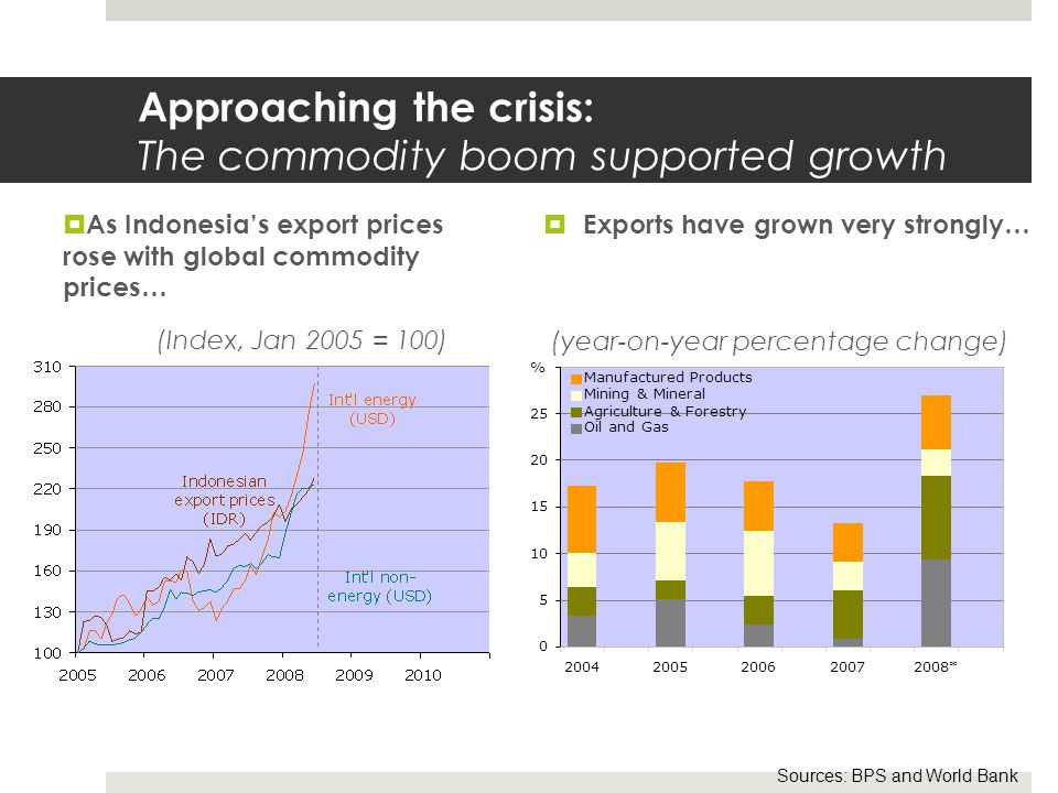 Approaching the crisis: The commodity boom supported growth Sources: BPS and World Bank  Exports have grown very strongly… (year-on-year percentage change)  As Indonesia's export prices rose with global commodity prices… (Index, Jan 2005 = 100) 0 5 10 15 20 25 30 20042005200620072008* Manufactured Products Mining & Mineral Agriculture & Forestry Oil and Gas %