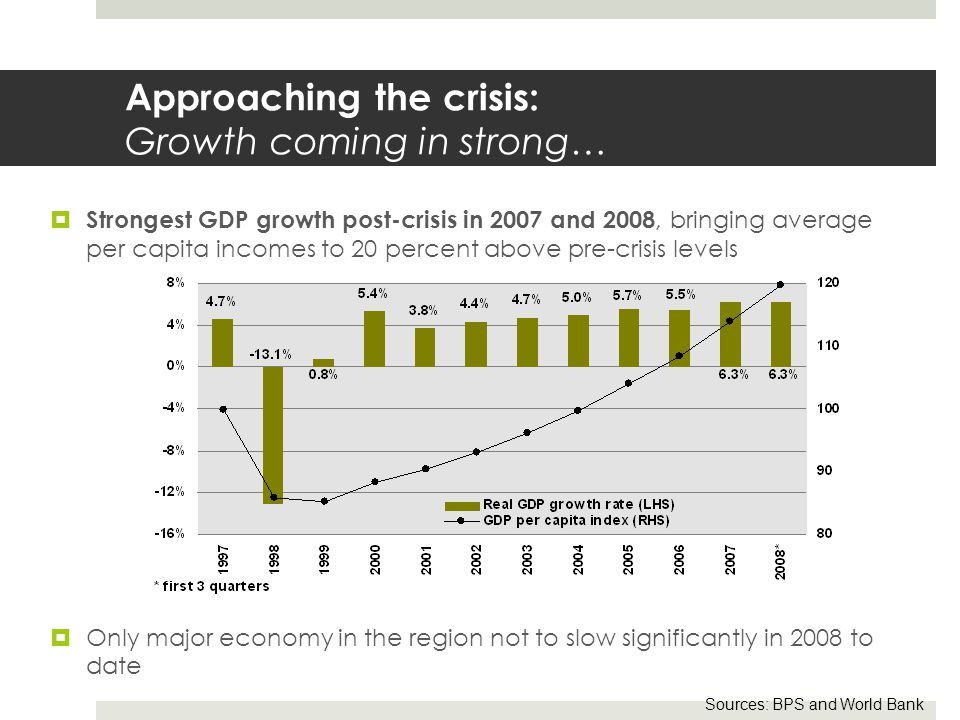 Approaching the crisis: Growth coming in strong…  Strongest GDP growth post-crisis in 2007 and 2008, bringing average per capita incomes to 20 percent above pre-crisis levels  Only major economy in the region not to slow significantly in 2008 to date Sources: BPS and World Bank