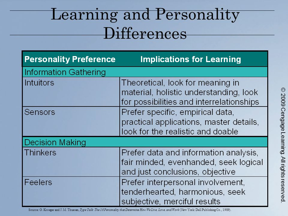 Learning and Personality Differences Source: O. Kroeger and J.