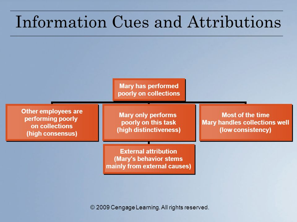 Information Cues and Attributions Mary has performed poorly on collections Other employees are performing poorly on collections (high consensus) Mary only performs poorly on this task (high distinctiveness) External attribution (Mary s behavior stems mainly from external causes) Most of the time Mary handles collections well (low consistency) © 2009 Cengage Learning.