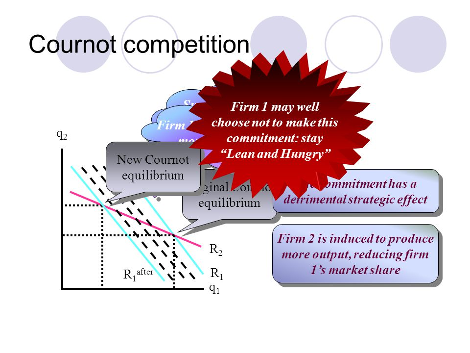 Cournot competition q2q2 R1R1 R2R2 q1q1 Original Cournot equilibrium Original Cournot equilibrium Suppose that the commitment makes firm 1 softer Supp
