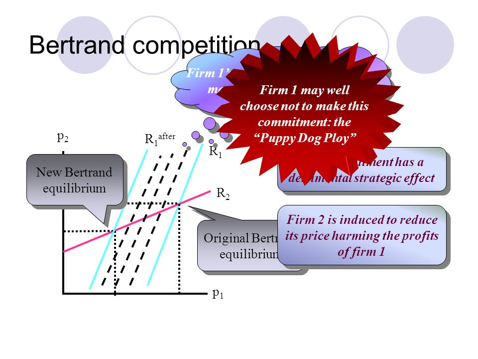 Bertrand competition p2p2 R1R1 R2R2 p1p1 Original Bertrand equilibrium Original Bertrand equilibrium Suppose that the commitment makes firm 1 tougher Suppose that the commitment makes firm 1 tougher Firm 1's reaction function moves to the left Firm 1's reaction function moves to the left R 1 after The commitment has a detrimental strategic effect The commitment has a detrimental strategic effect Firm 2 is induced to reduce its price harming the profits of firm 1 Firm 2 is induced to reduce its price harming the profits of firm 1 Firm 1 may well choose not to make this commitment: the Puppy Dog Ploy New Bertrand equilibrium New Bertrand equilibrium