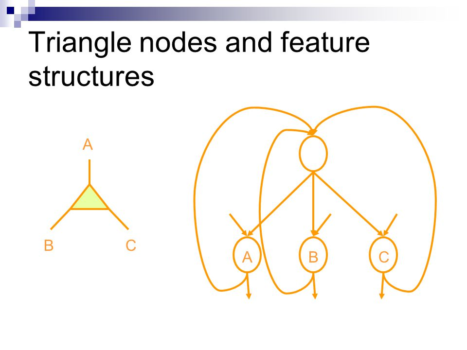 Triangle nodes and feature structures BC A ABC