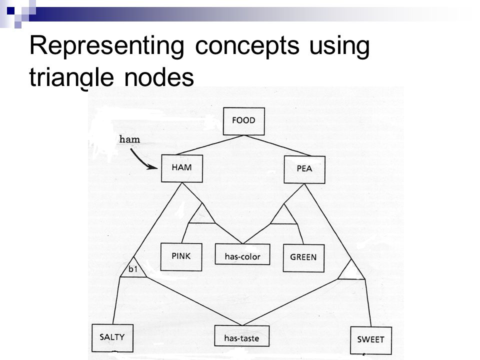 Representing concepts using triangle nodes