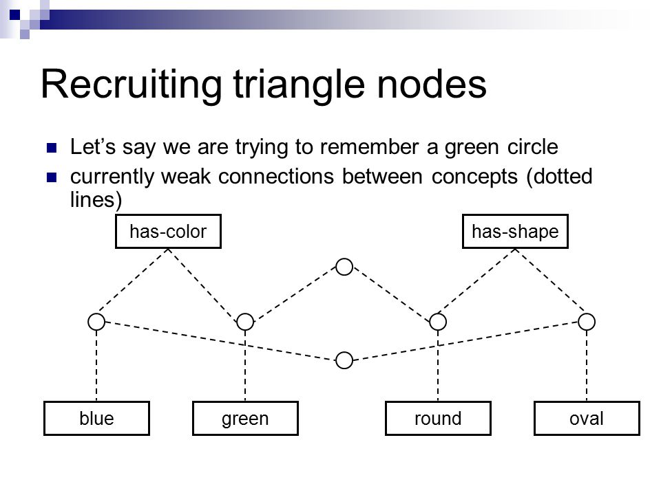 Recruiting triangle nodes Let's say we are trying to remember a green circle currently weak connections between concepts (dotted lines) has-color bluegreenroundoval has-shape