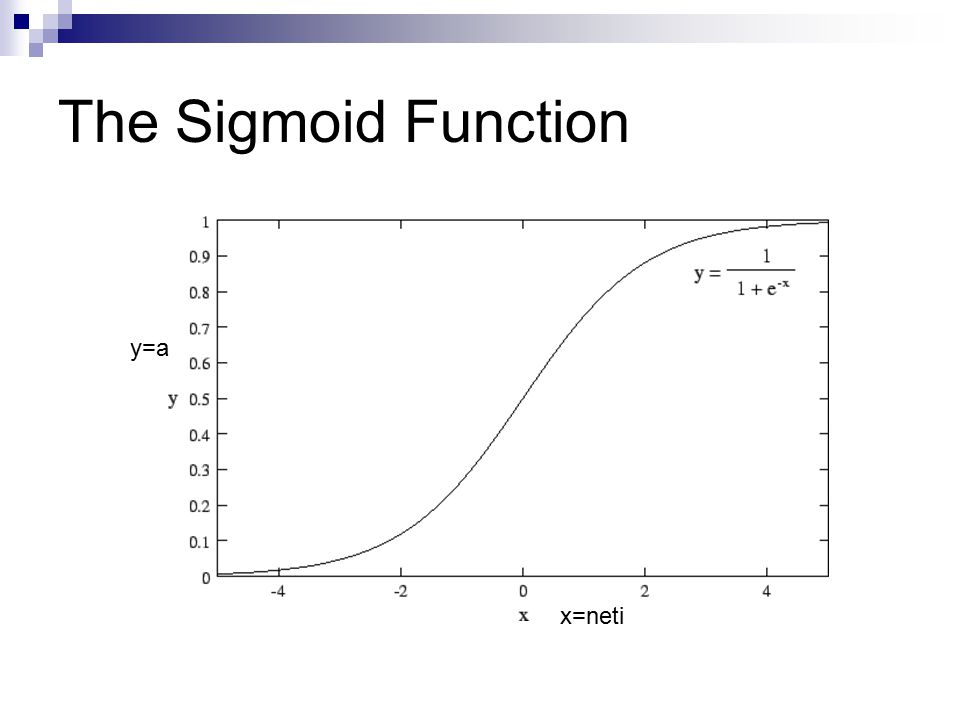 The Sigmoid Function x=neti y=a