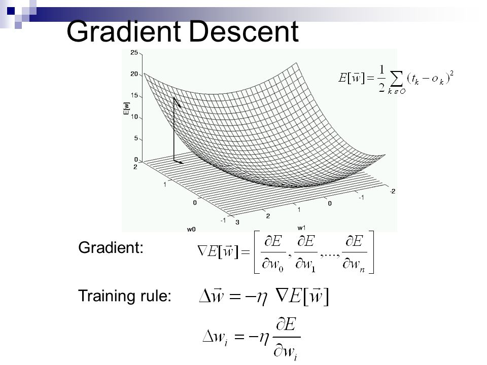 Gradient Descent Gradient: Training rule: