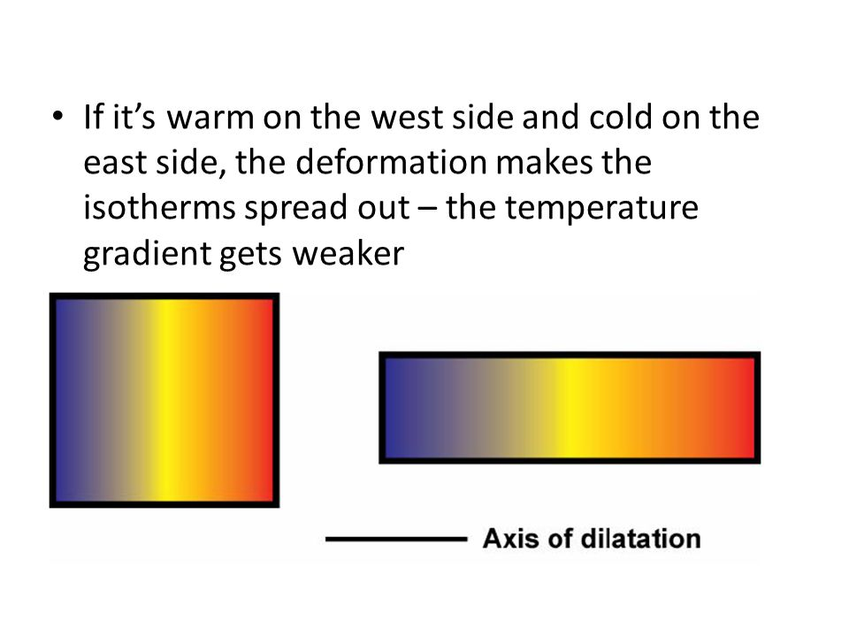 If it's warm on the west side and cold on the east side, the deformation makes the isotherms spread out – the temperature gradient gets weaker
