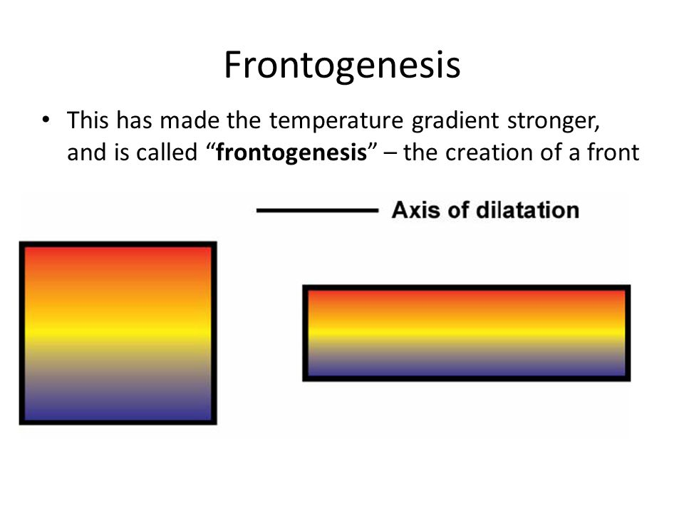 Frontogenesis This has made the temperature gradient stronger, and is called frontogenesis – the creation of a front