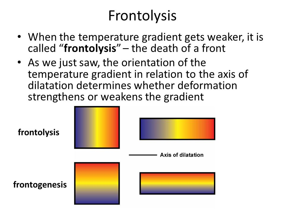 Frontolysis When the temperature gradient gets weaker, it is called frontolysis – the death of a front As we just saw, the orientation of the temperature gradient in relation to the axis of dilatation determines whether deformation strengthens or weakens the gradient frontolysis frontogenesis