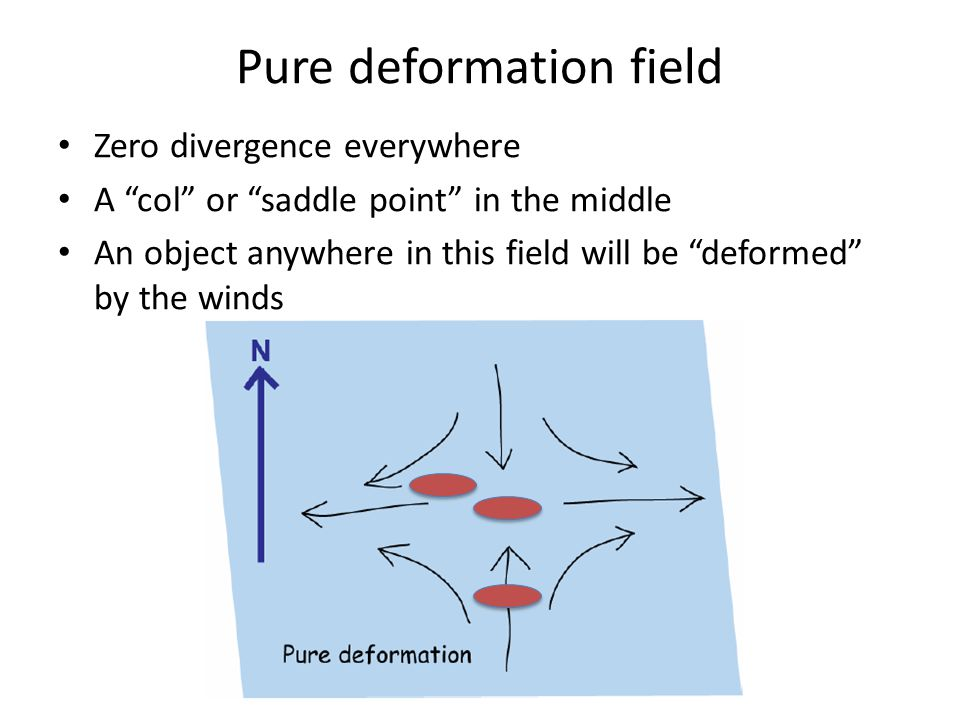 Pure deformation field Zero divergence everywhere A col or saddle point in the middle An object anywhere in this field will be deformed by the winds