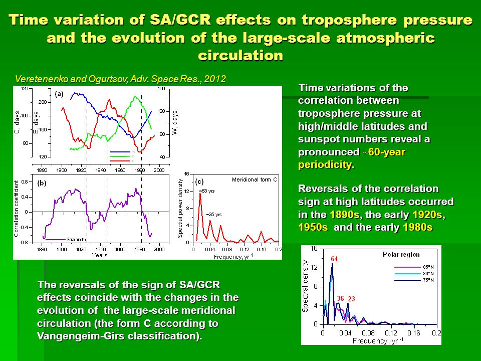 Time variation of SA/GCR effects on troposphere pressure and the evolution of the large-scale atmospheric circulation Time variations of the correlation between troposphere pressure at high/middle latitudes and sunspot numbers reveal a pronounced ~ 60-year periodicity.