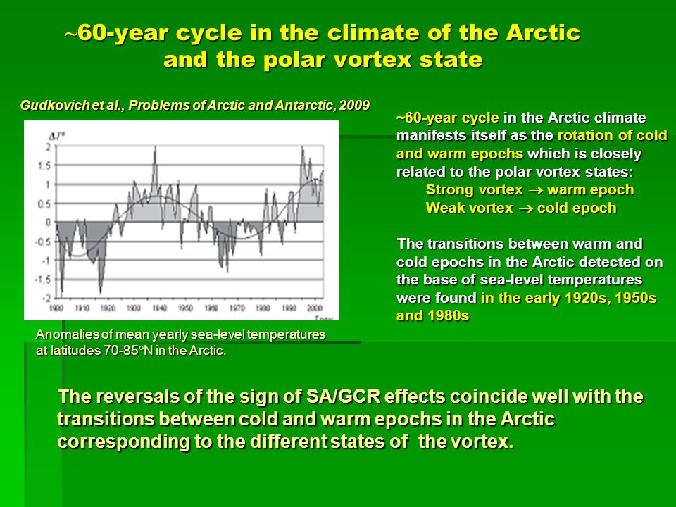~ 60-year cycle in the climate of the Arctic and the polar vortex state ~60-year cycle in the Arctic climate manifests itself as the rotation of cold and warm epochs which is closely related to the polar vortex states: Strong vortex  warm epoch Strong vortex  warm epoch Weak vortex  cold epoch Weak vortex  cold epoch The transitions between warm and cold epochs in the Arctic detected on the base of sea-level temperatures were found in the early 1920s, 1950s and 1980s Gudkovich et al., Problems of Arctic and Antarctic, 2009 Anomalies of mean yearly sea-level temperatures at latitudes 70-85  N in the Arctic.