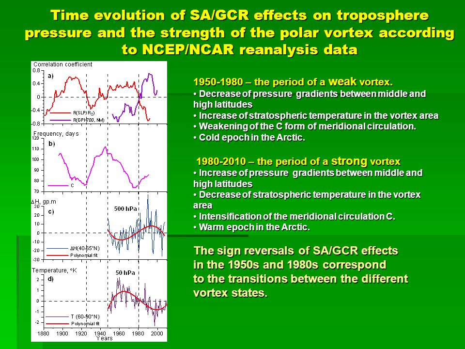 Time evolution of SA/GCR effects on troposphere pressure and the strength of the polar vortex according to NCEP/NCAR reanalysis data 1950-1980 – the period of a weak vortex.