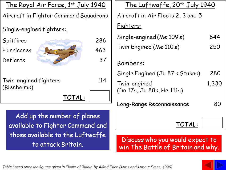 The Luftwaffe had however underestimated the strength of the R.A.F. The Germans believed there to be only about 300 fighter planes available to Fighte