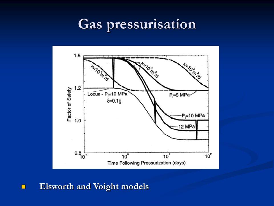 Gas pressurisation