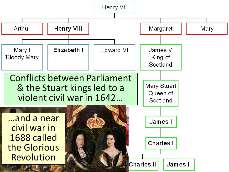 Conflicts between Parliament & the Stuart kings led to a violent civil war in 1642… …and a near civil war in 1688 called the Glorious Revolution